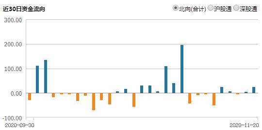市场情绪会有所回暖  机构:短期仍将持续震荡向上