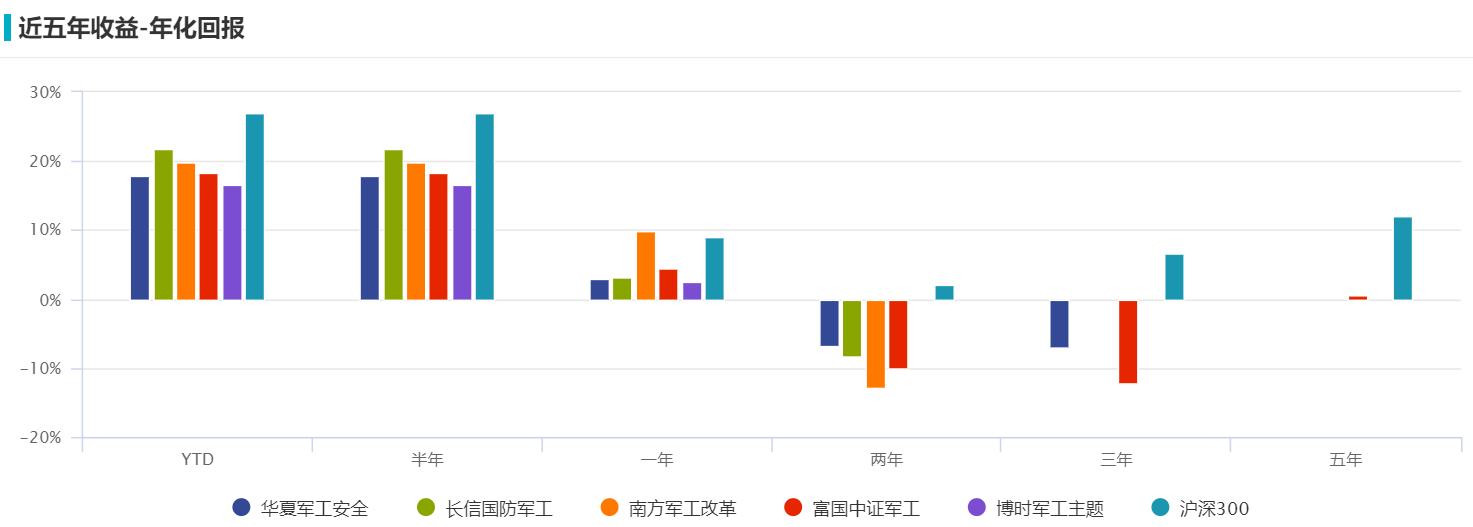 """军工主题基金二季度业绩欠佳,这只股票成了""""抗跌基""""的救命稻草"""
